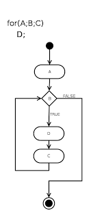 A for loop in flow-chart notation (Image by Paweł Zdziarski)