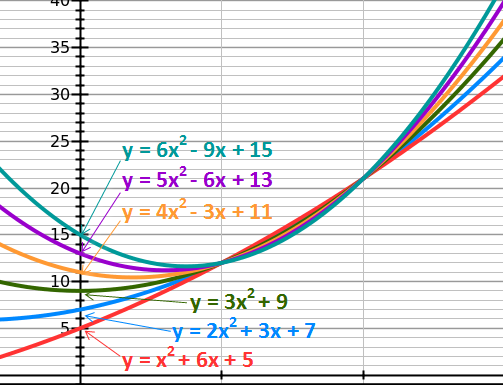 6 parabolas going through the same two points