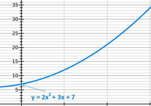 Unique parabola