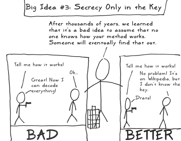 aes act 2 scene 04 key secrecy