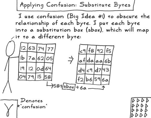 aes act 3 scene 11 substitute bytes