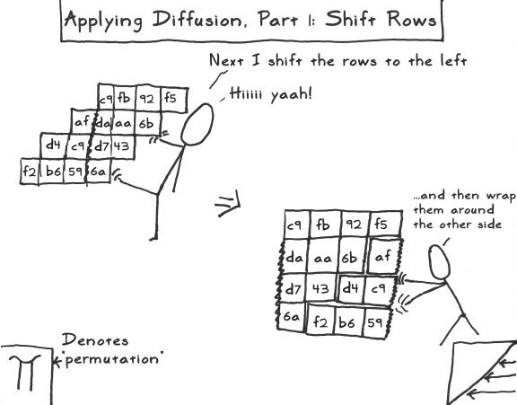 aes act 3 scene 12 shift rows