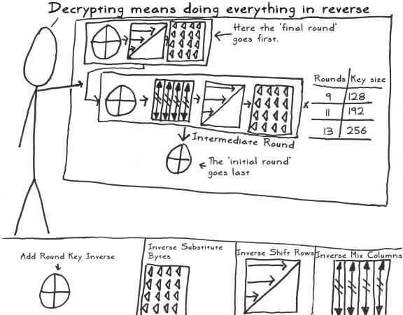 aes act 3 scene 20 decrypting