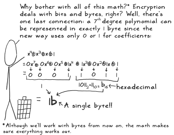 aes act 4 scene 11 polynomial as byte