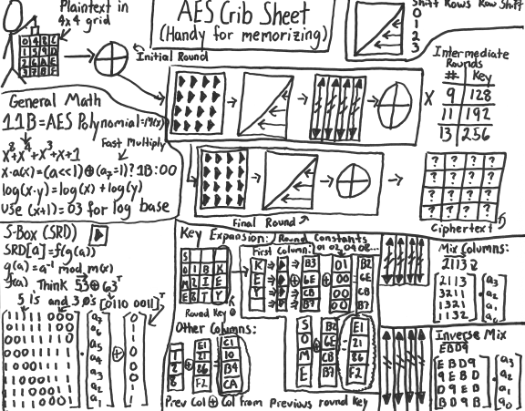 A Stick Ure Guide To The Advanced Encryption Standard Aes. Aes Act 4 Scene 17 Crib Sheet. Worksheet. Worksheet Reading Guide For Encryption At Clickcart.co