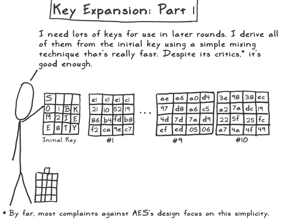 aes act 3 scene 06 key expansion part 1