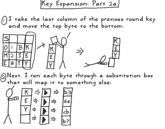 aes act 3 scene 07 key expansion part 2a
